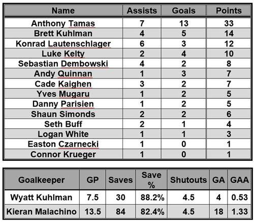 Results & Statistics
